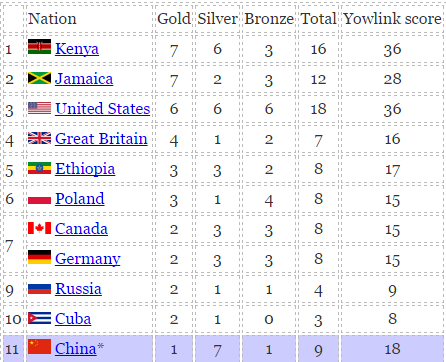World Athletic Championships Beijing 2015 Medal Tally
